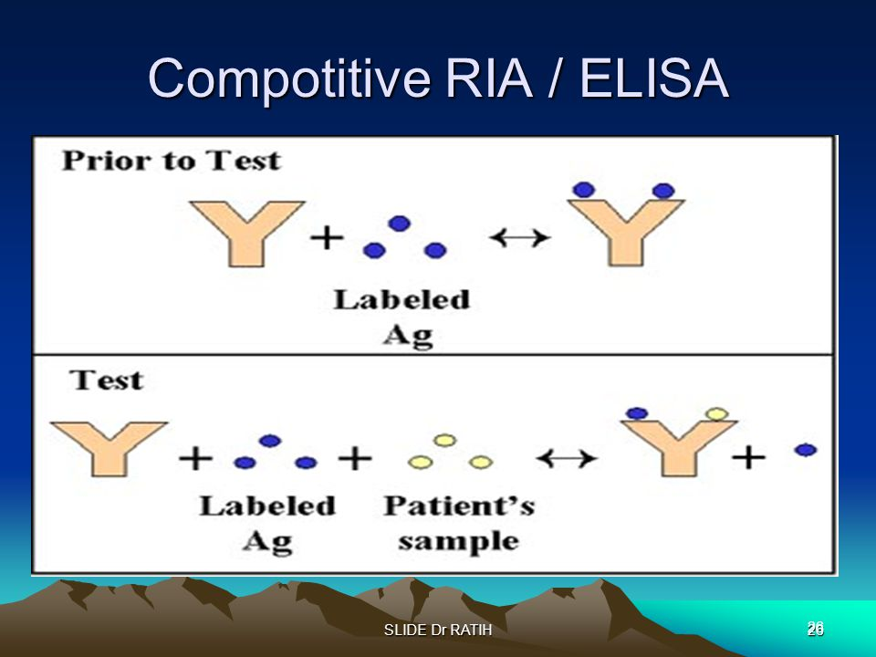 Compotitive RIA / ELISA