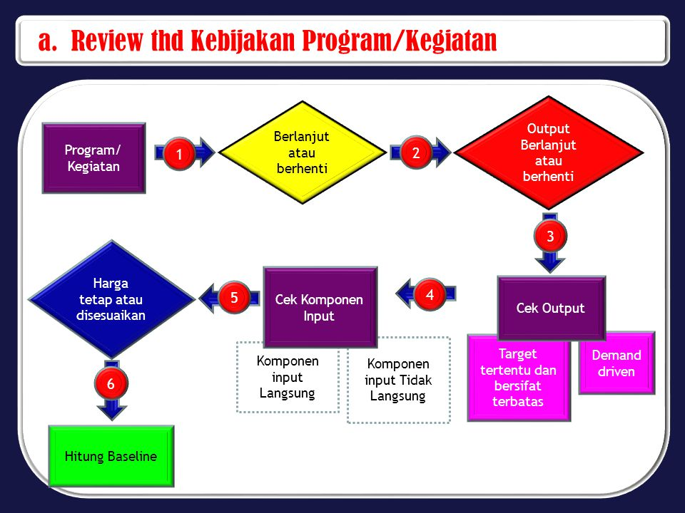 a. Review thd Kebijakan Program/Kegiatan