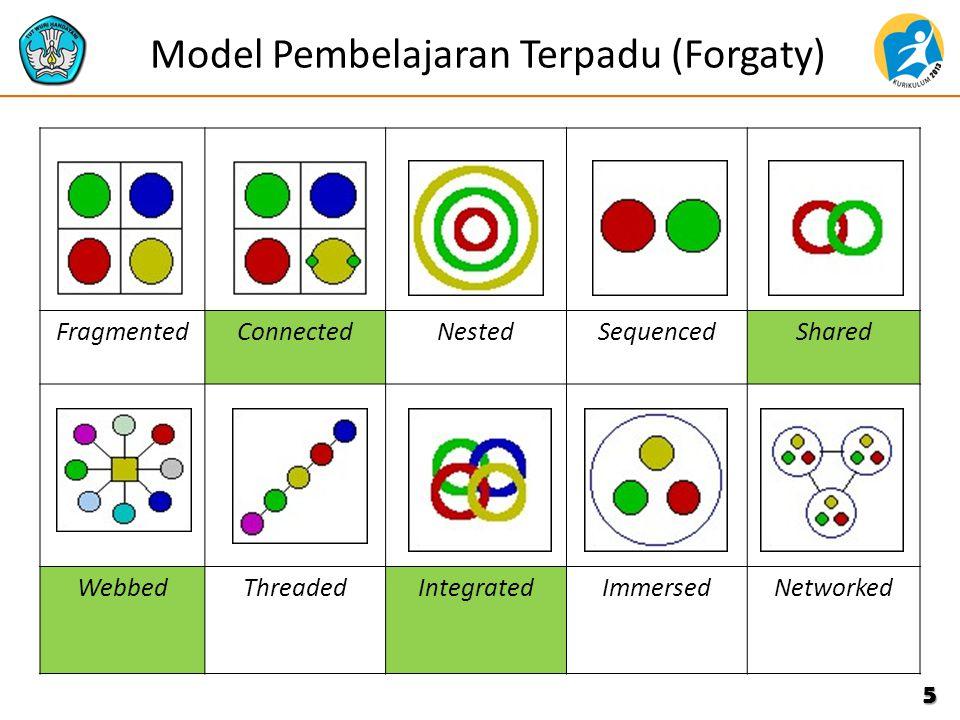 Model Pembelajaran Terpadu (Forgaty)