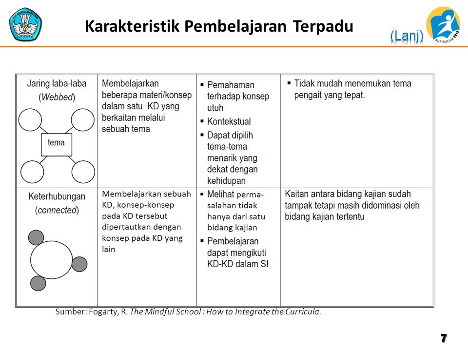 Karakteristik Pembelajaran Terpadu