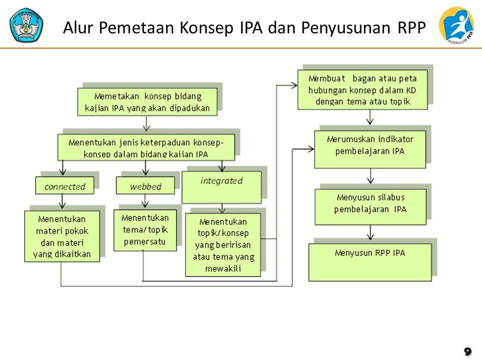 Alur Pemetaan Konsep IPA dan Penyusunan RPP