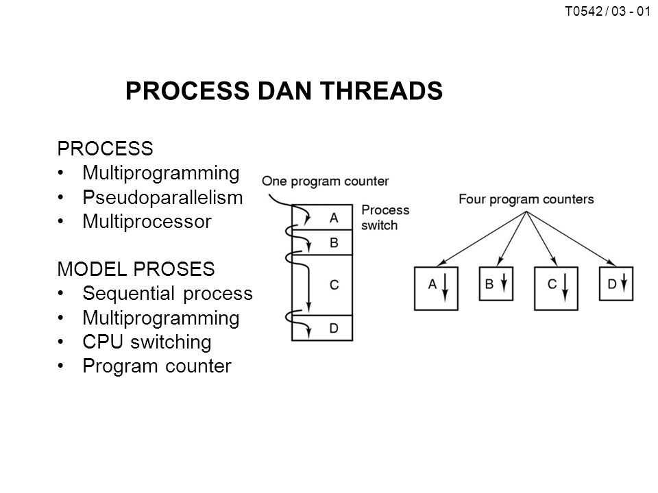 PROCESS DAN THREADS PROCESS Multiprogramming Pseudoparallelism