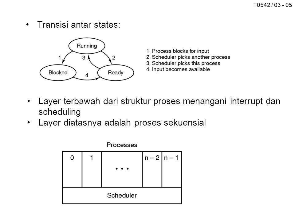 Transisi antar states: