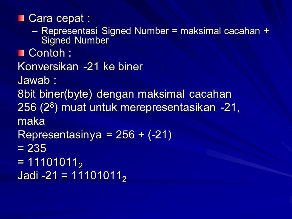 8bit biner(byte) dengan maksimal cacahan