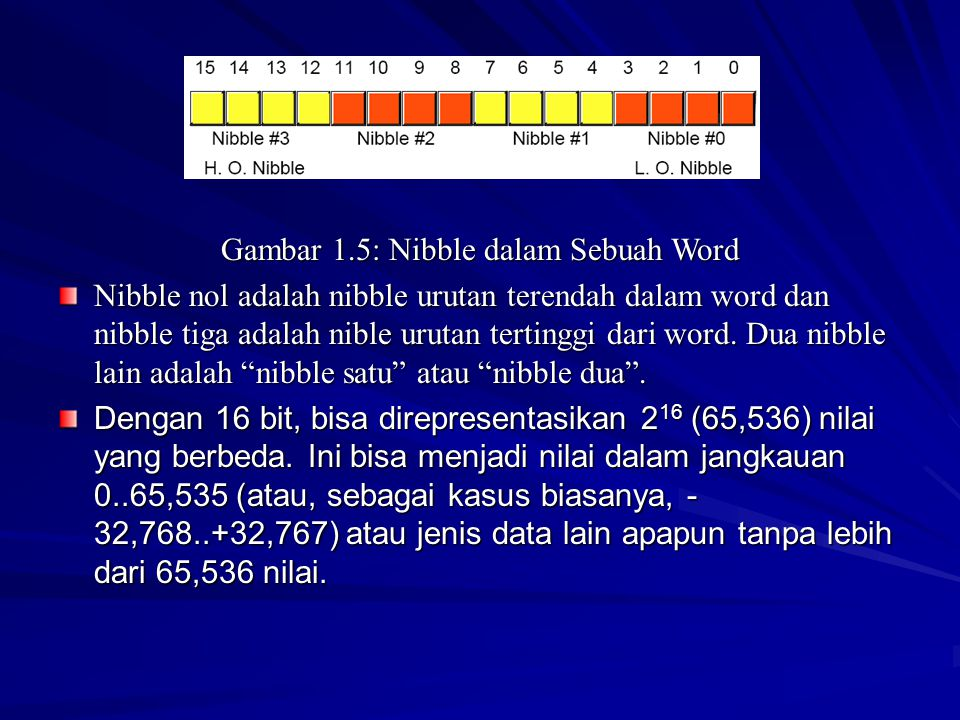 Gambar 1.5: Nibble dalam Sebuah Word