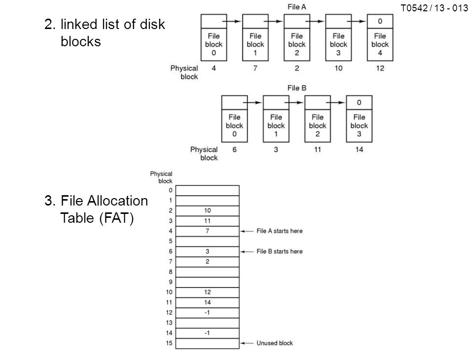 2. linked list of disk blocks 3. File Allocation Table (FAT)