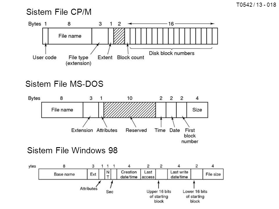 Sistem File CP/M Sistem File MS-DOS Sistem File Windows 98
