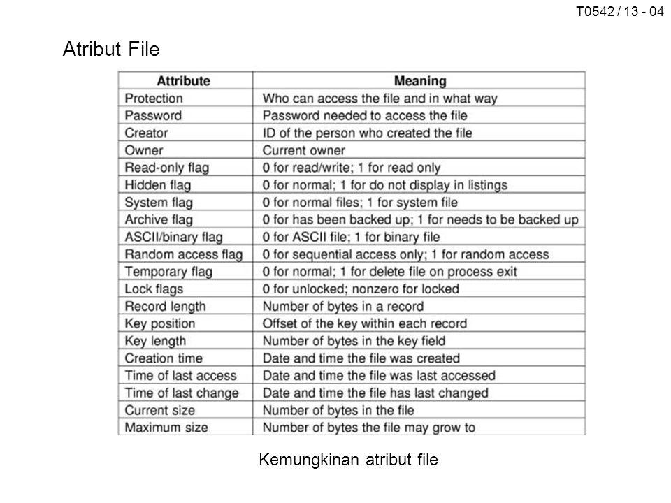 Atribut File Kemungkinan atribut file
