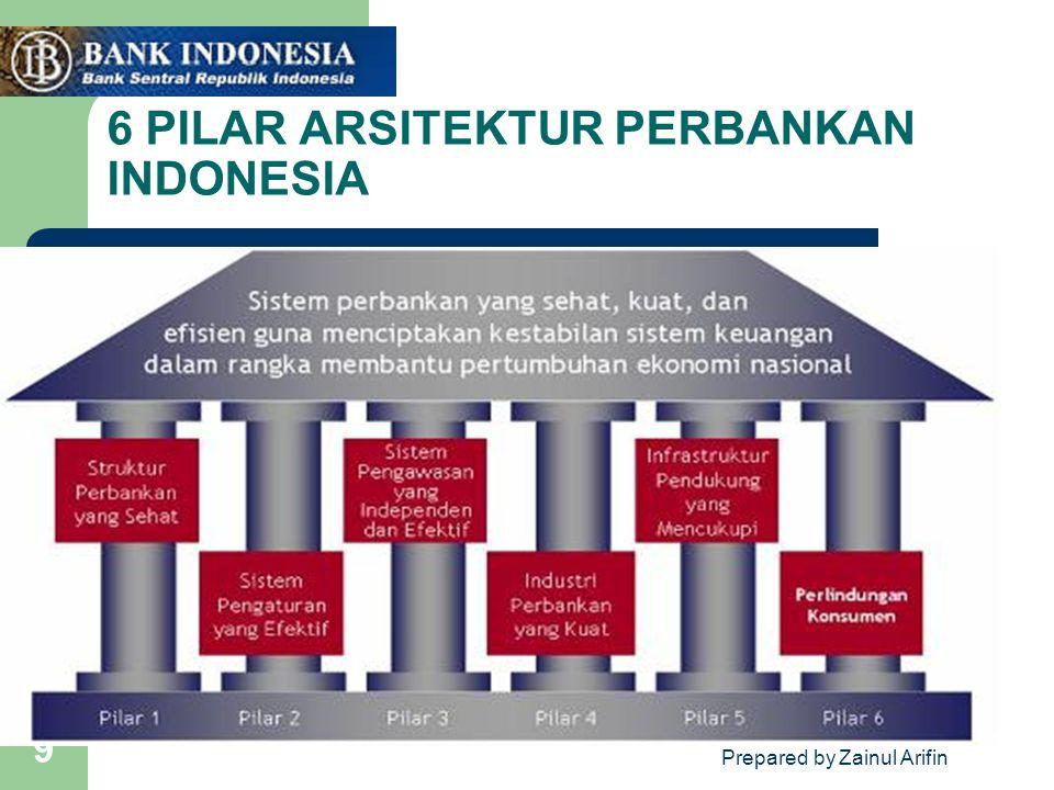 6 PILAR ARSITEKTUR PERBANKAN INDONESIA