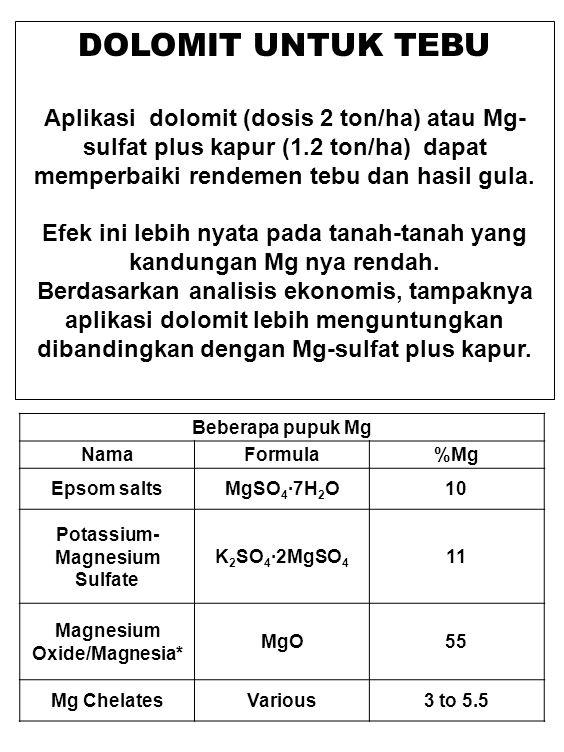 DOLOMIT UNTUK TEBU Aplikasi dolomit (dosis 2 ton/ha) atau Mg-sulfat plus kapur (1.2 ton/ha) dapat memperbaiki rendemen tebu dan hasil gula.