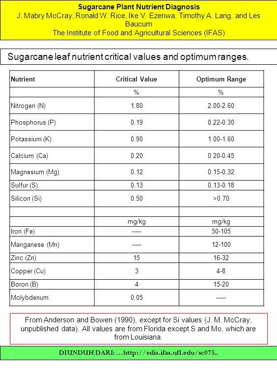 Sugarcane leaf nutrient critical values and optimum ranges.