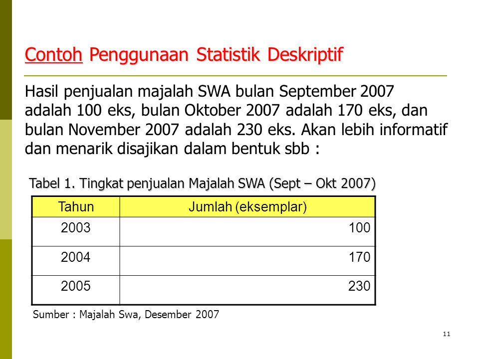 Contoh Penggunaan Statistik Deskriptif