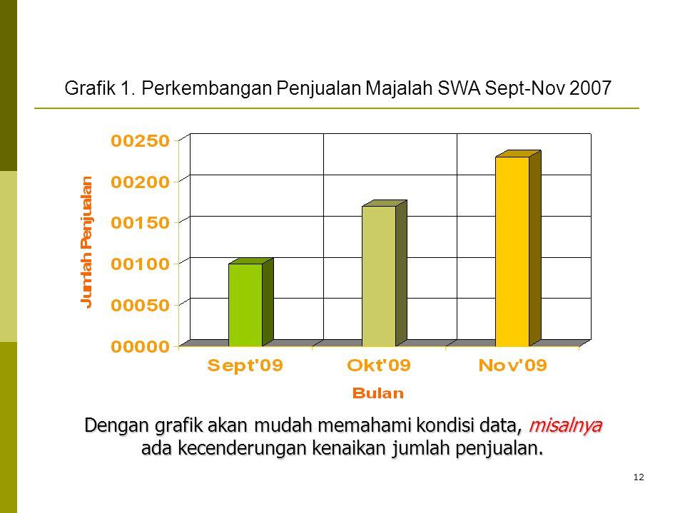 Grafik 1. Perkembangan Penjualan Majalah SWA Sept-Nov 2007