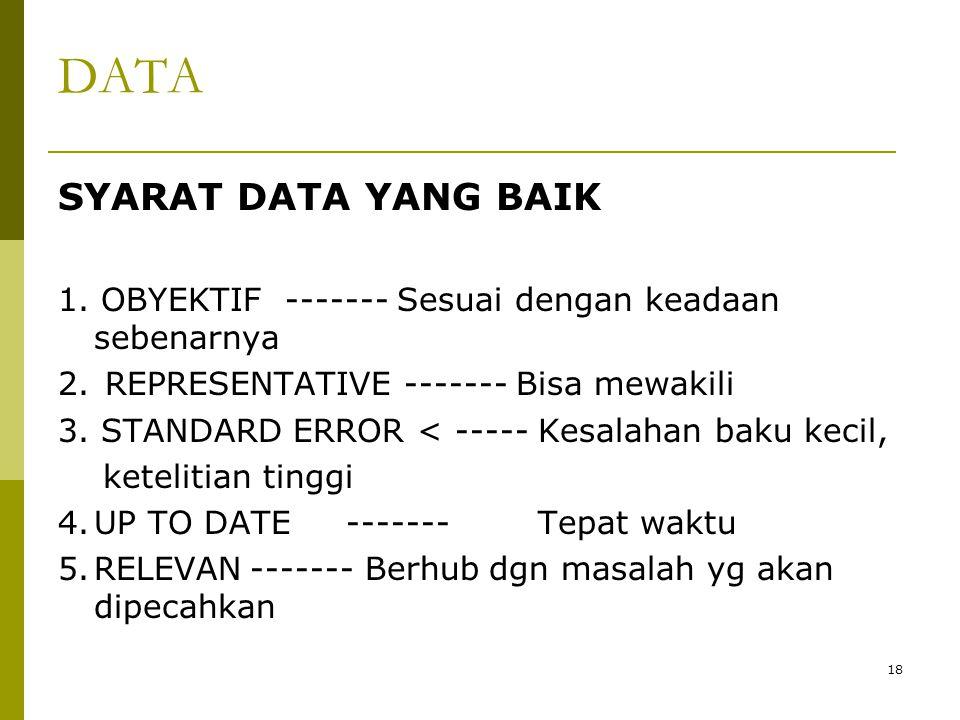 DATA SYARAT DATA YANG BAIK