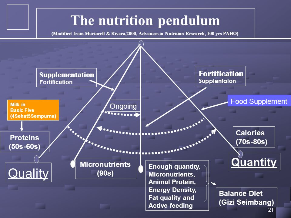 The nutrition pendulum