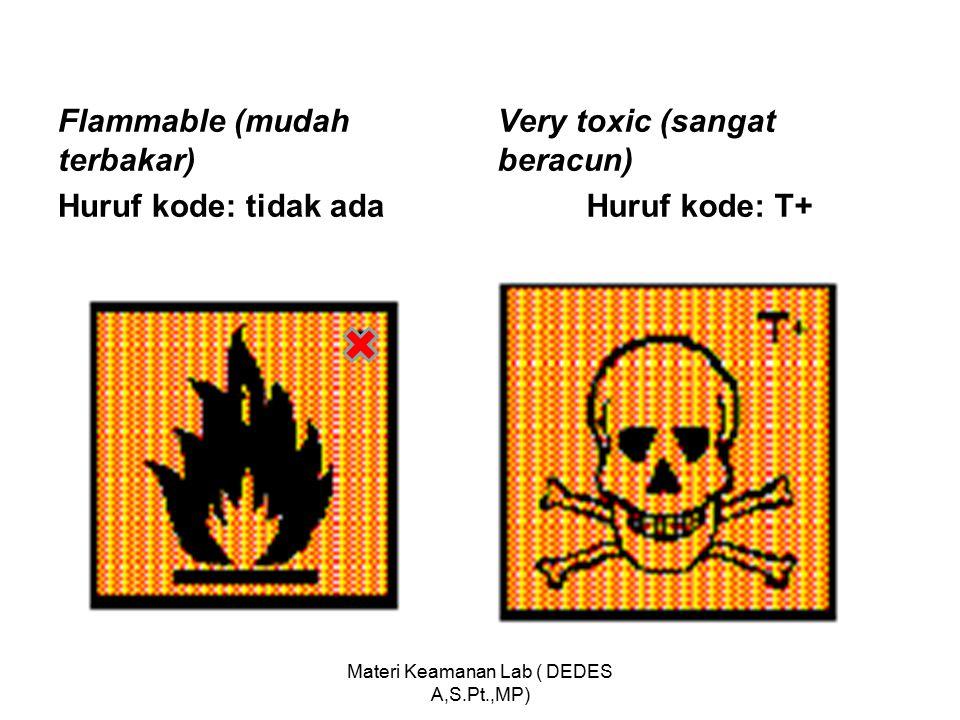 Materi Keamanan Lab ( DEDES A,S.Pt.,MP)
