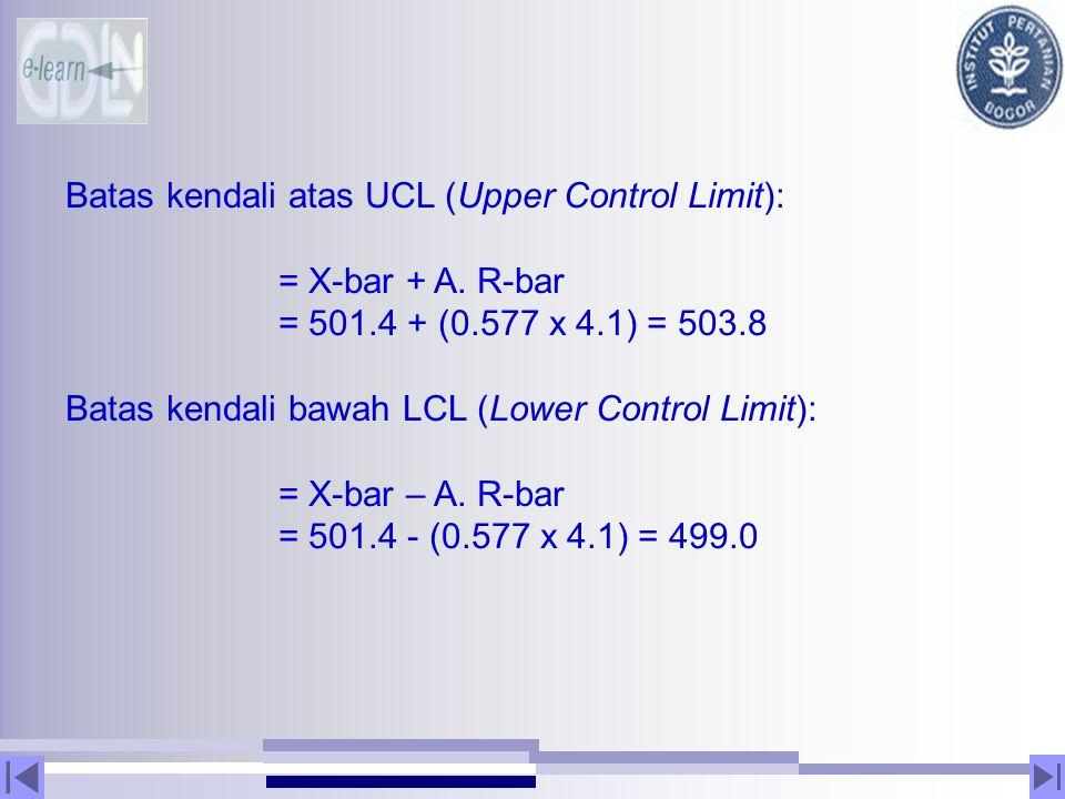 Batas kendali atas UCL (Upper Control Limit):