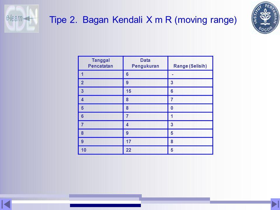 Tipe 2. Bagan Kendali X m R (moving range)