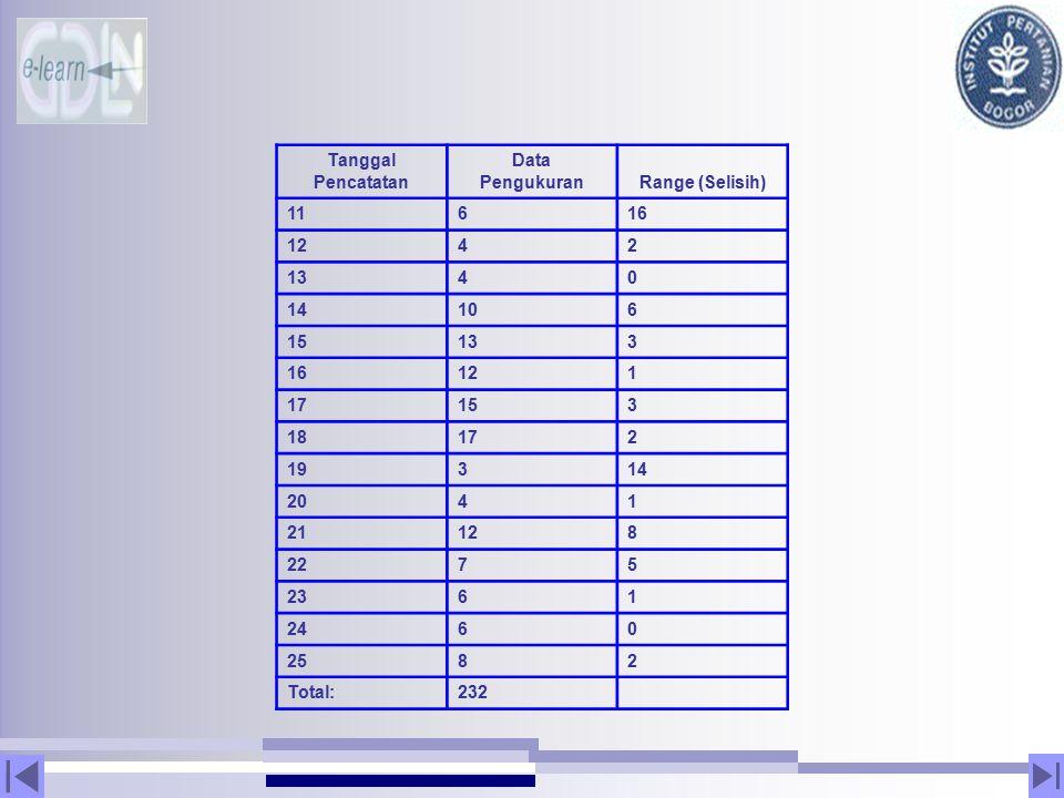 Tanggal Pencatatan. Data. Pengukuran. Range (Selisih) 11. 6. 16. 12. 4. 2. 13. 14. 10. 15.