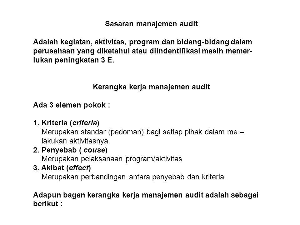 Sasaran manajemen audit Kerangka kerja manajemen audit