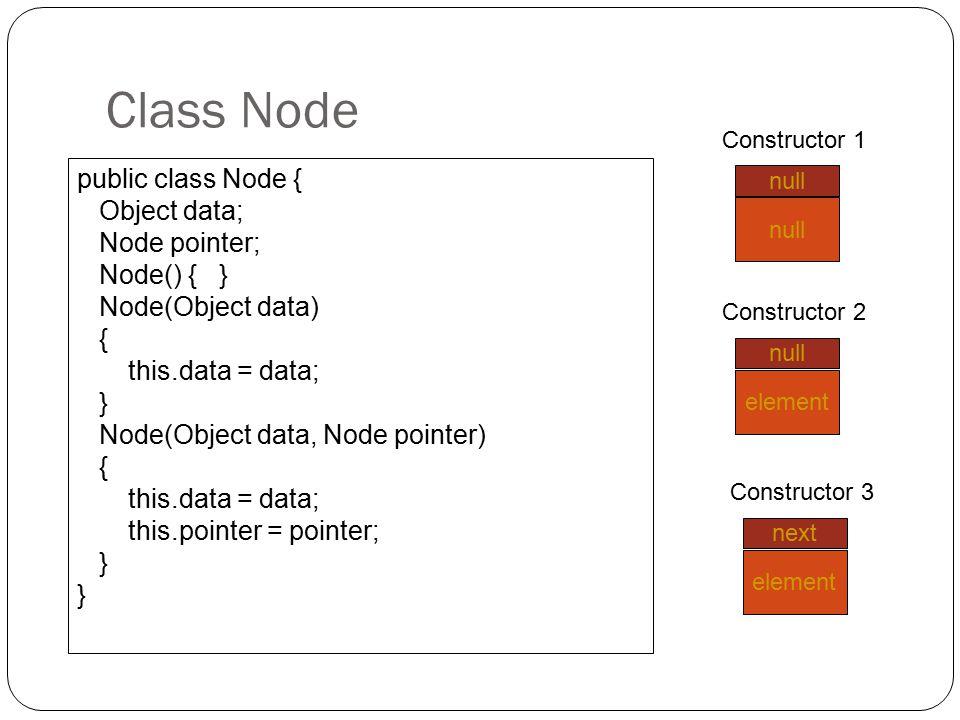Class Node public class Node { Object data; Node pointer; Node() { }