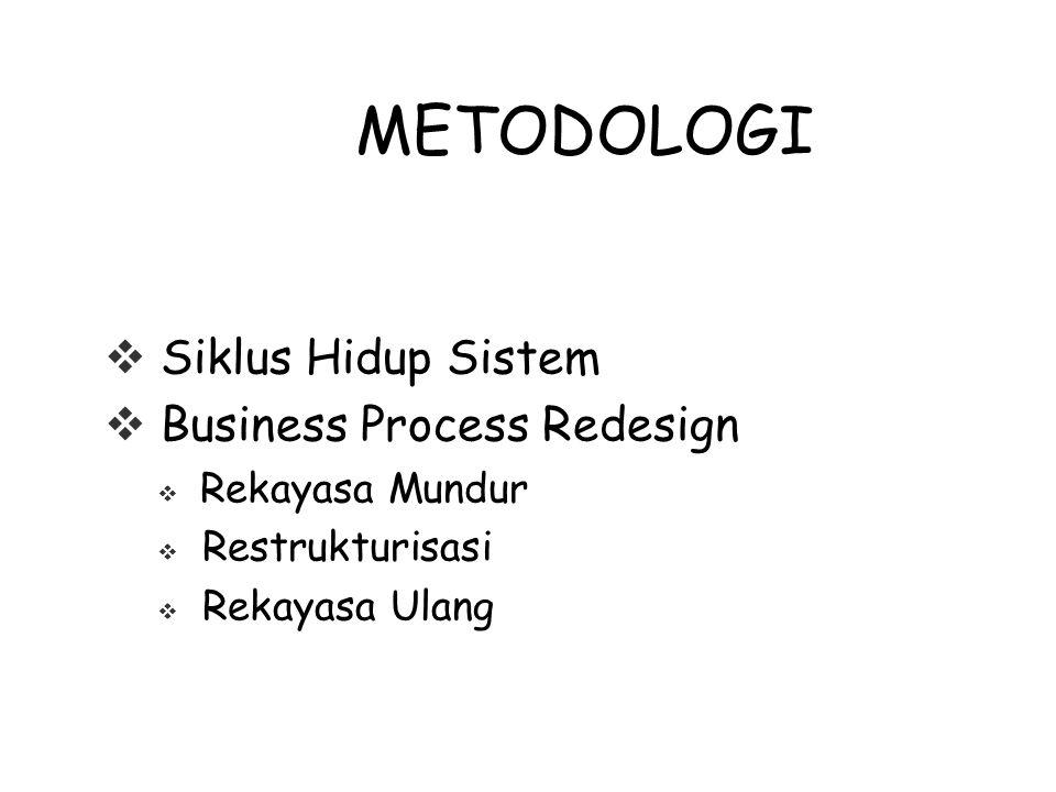 METODOLOGI Siklus Hidup Sistem Business Process Redesign