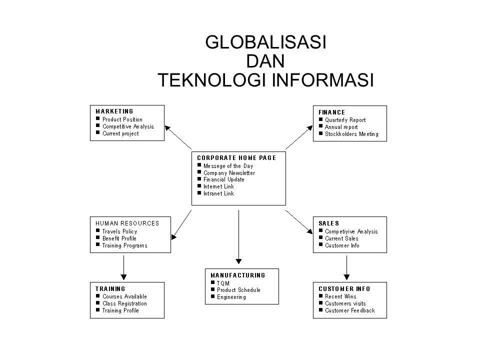 GLOBALISASI DAN TEKNOLOGI INFORMASI