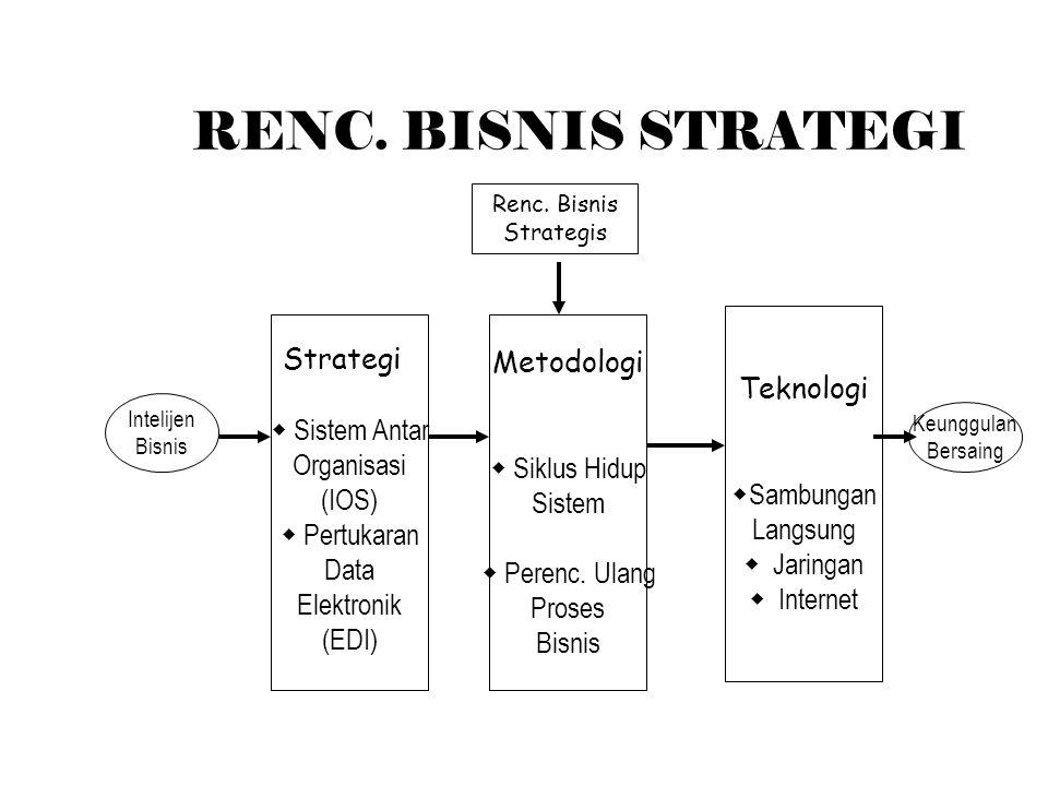 RENC. BISNIS STRATEGI Strategi Metodologi Teknologi  Sistem Antar