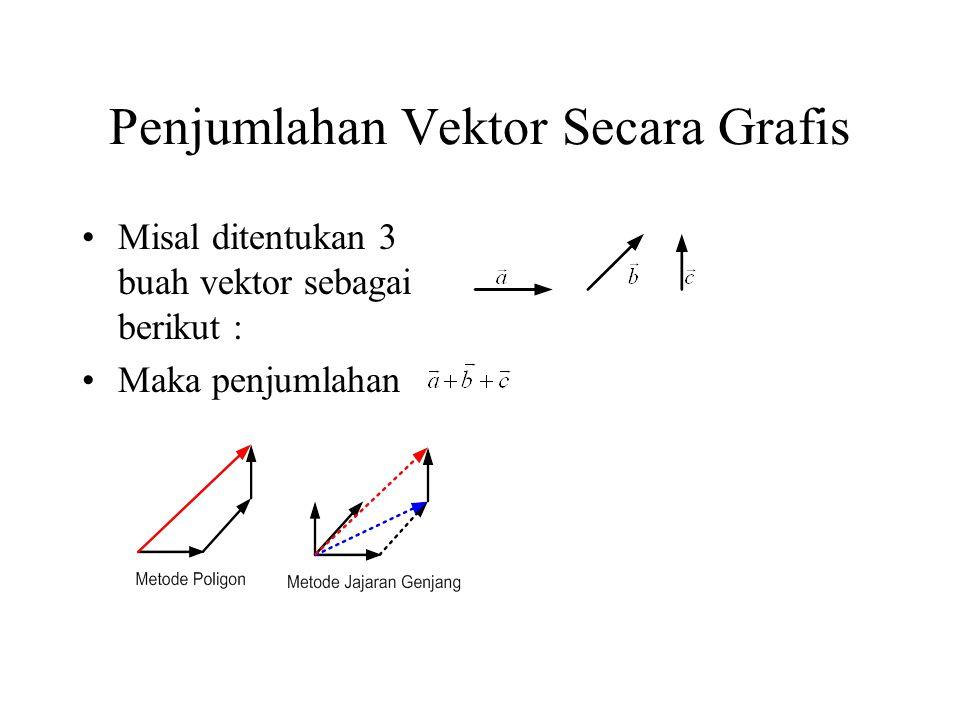 Penjumlahan Vektor Secara Grafis