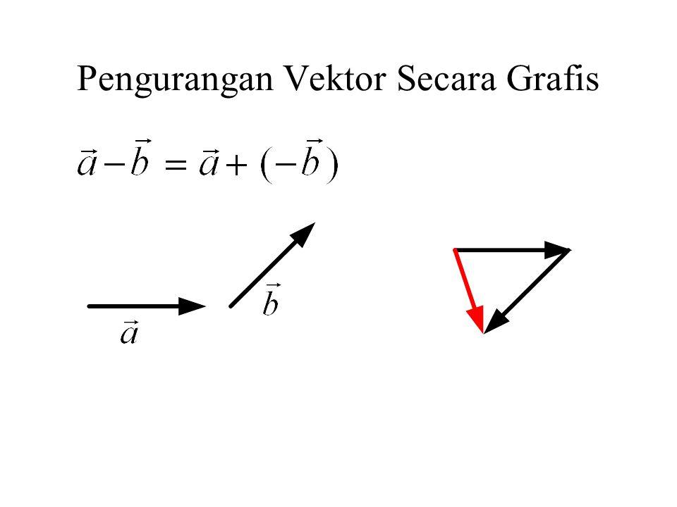 Pengurangan Vektor Secara Grafis