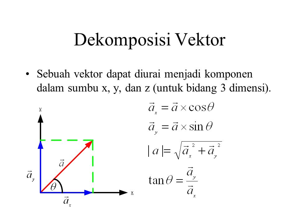 Dekomposisi Vektor Sebuah vektor dapat diurai menjadi komponen dalam sumbu x, y, dan z (untuk bidang 3 dimensi).
