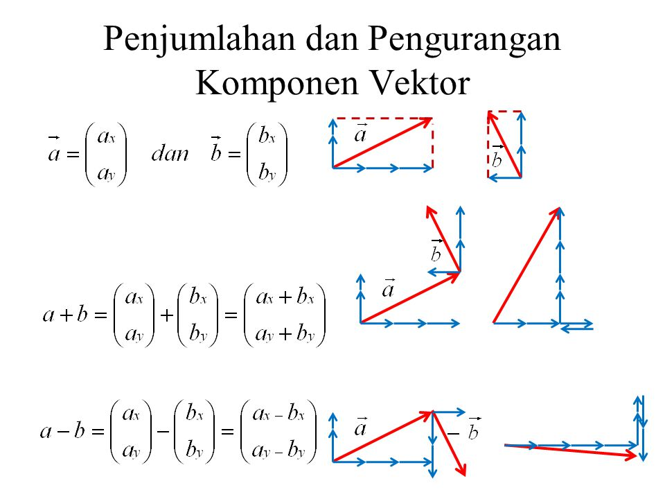 Penjumlahan dan Pengurangan Komponen Vektor