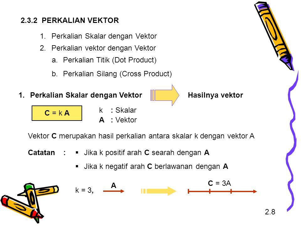 2.3.2 PERKALIAN VEKTOR 1. Perkalian Skalar dengan Vektor. 2. Perkalian vektor dengan Vektor. Perkalian Titik (Dot Product)