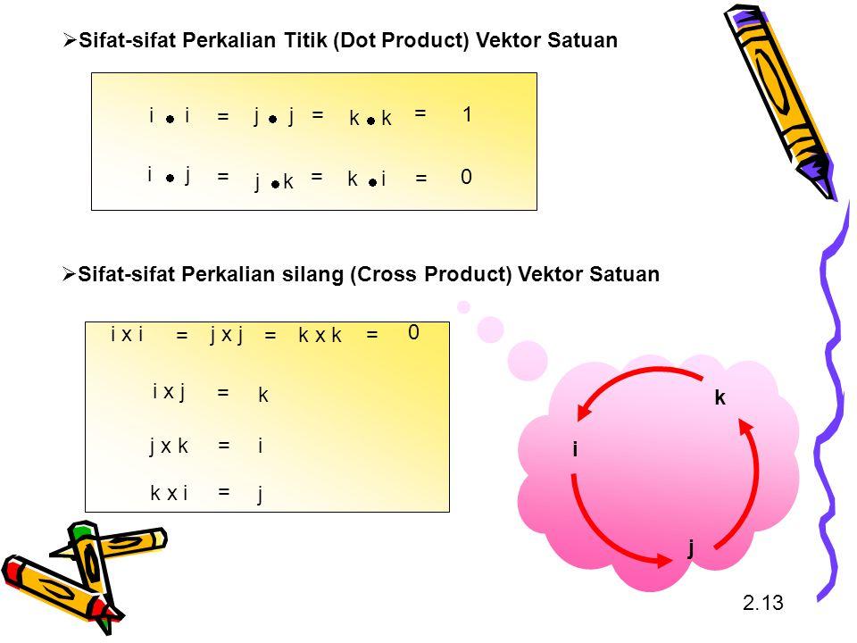 Sifat-sifat Perkalian Titik (Dot Product) Vektor Satuan