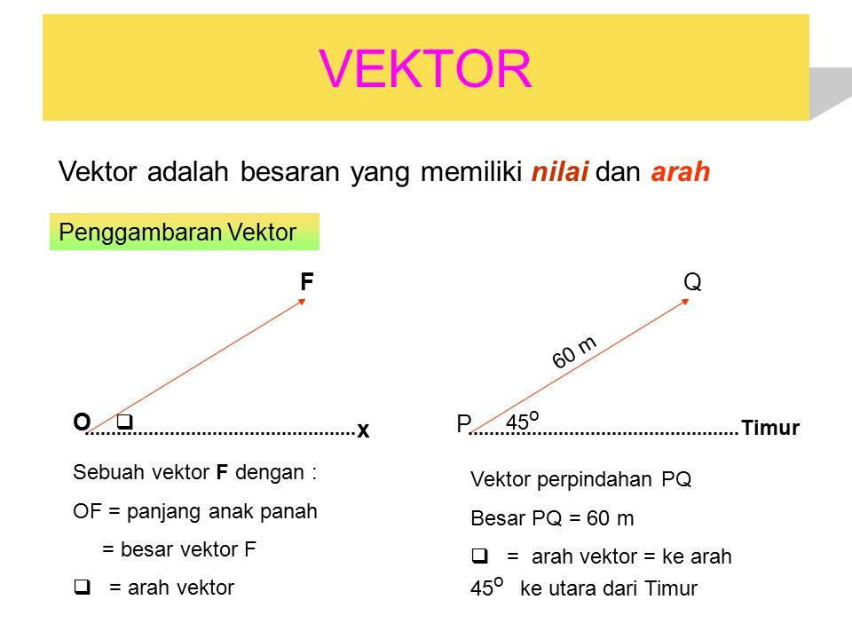 VEKTOR Vektor adalah besaran yang memiliki nilai dan arah