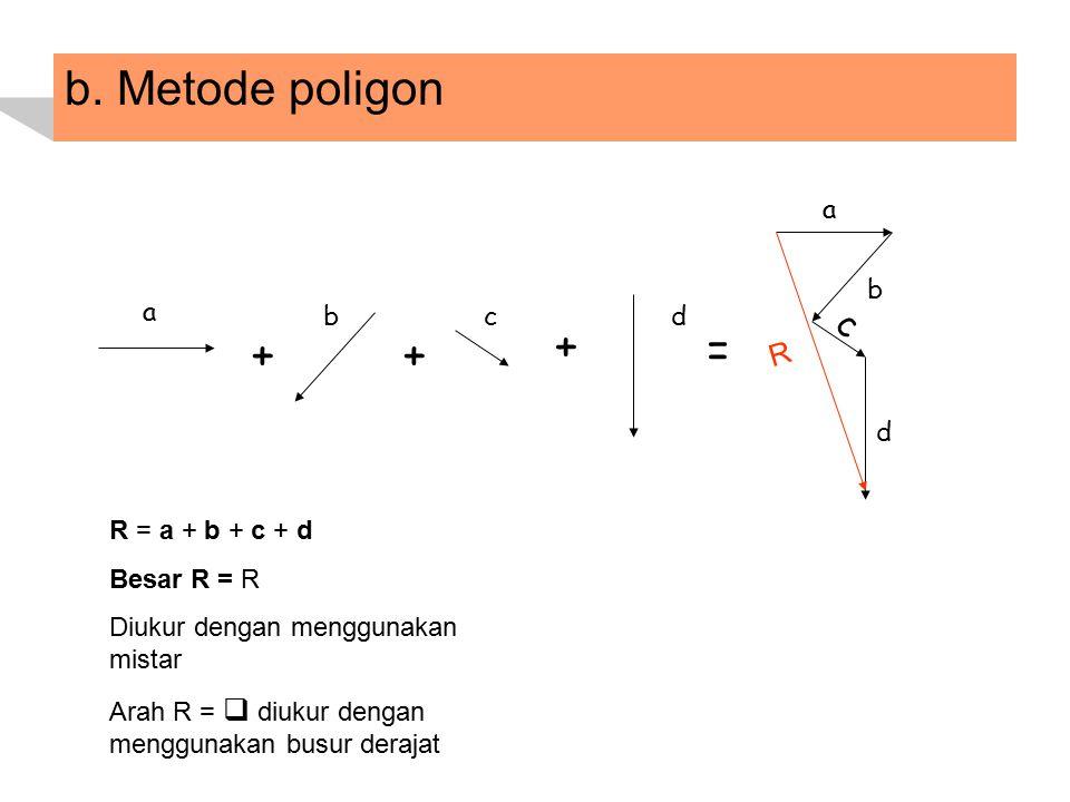 b. Metode poligon + + + = c R a b a b c d d R = a + b + c + d