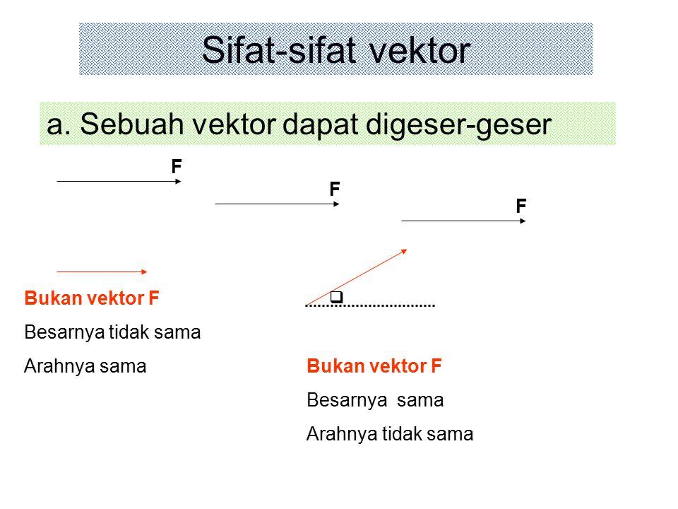 Sifat-sifat vektor a. Sebuah vektor dapat digeser-geser F F F
