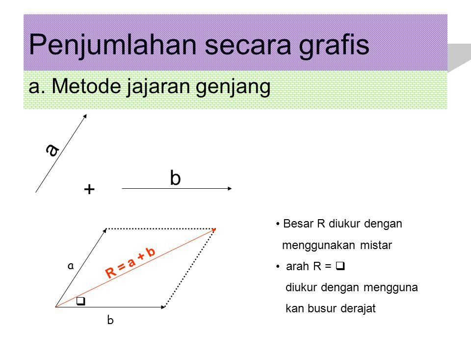 Penjumlahan secara grafis