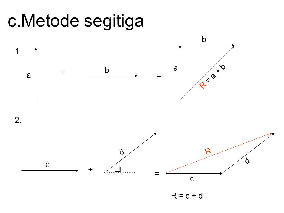 c.Metode segitiga b 1. a R = a + b b + a = 2. R d d c +  = c