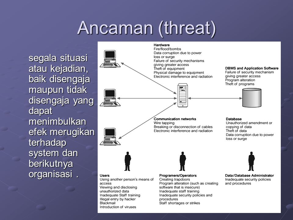 Ancaman (threat)