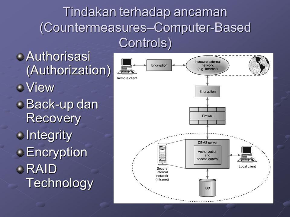 Tindakan terhadap ancaman (Countermeasures–Computer-Based Controls)