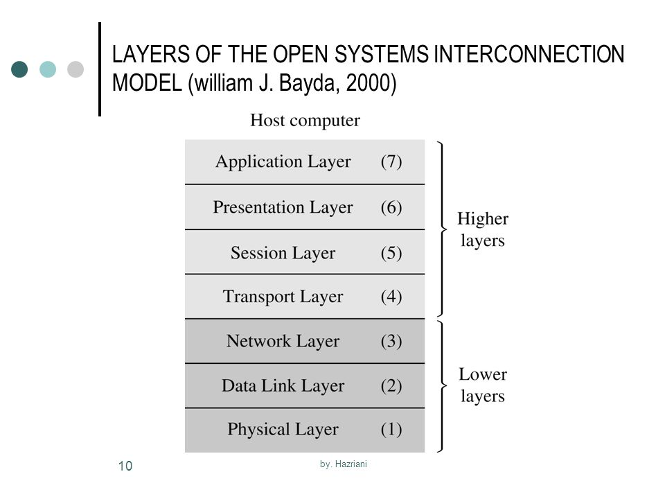 LAYERS OF THE OPEN SYSTEMS INTERCONNECTION MODEL (william J