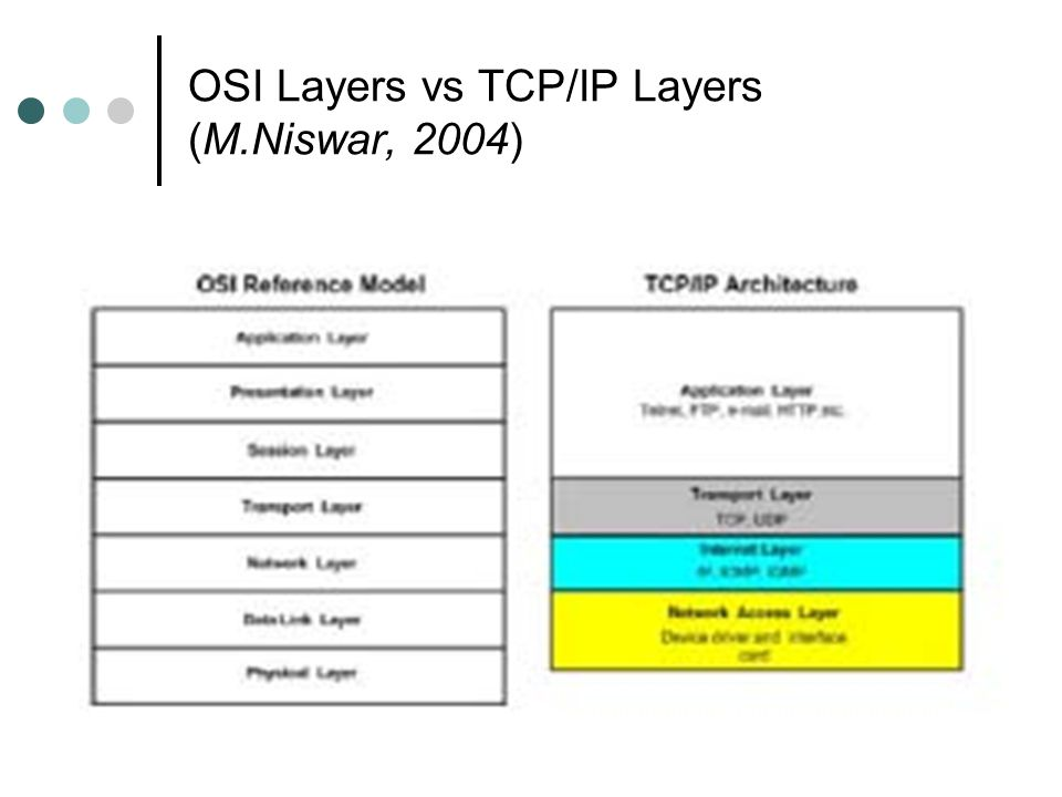 OSI Layers vs TCP/IP Layers (M.Niswar, 2004)