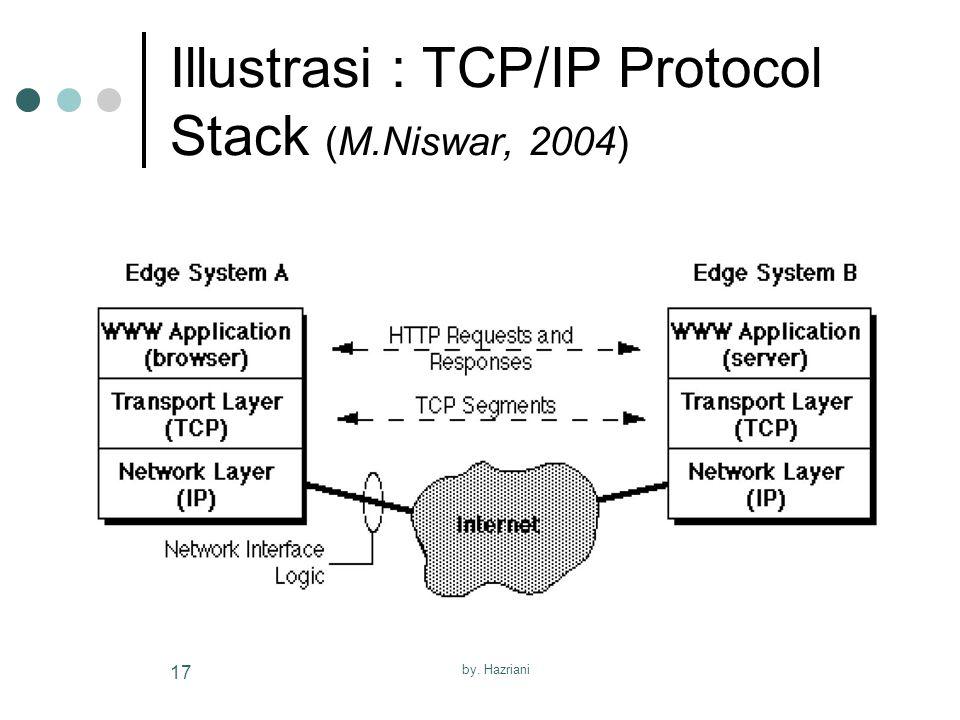 Illustrasi : TCP/IP Protocol Stack (M.Niswar, 2004)