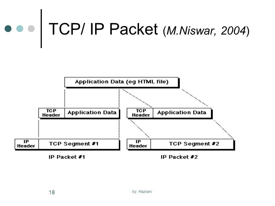 TCP/ IP Packet (M.Niswar, 2004)