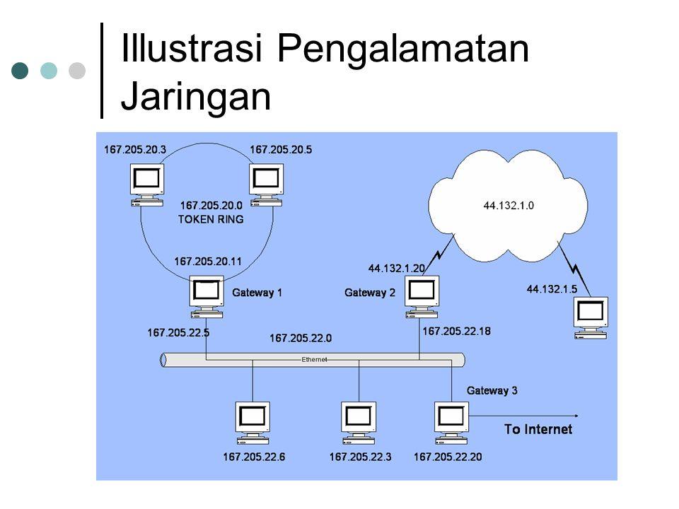 Illustrasi Pengalamatan Jaringan
