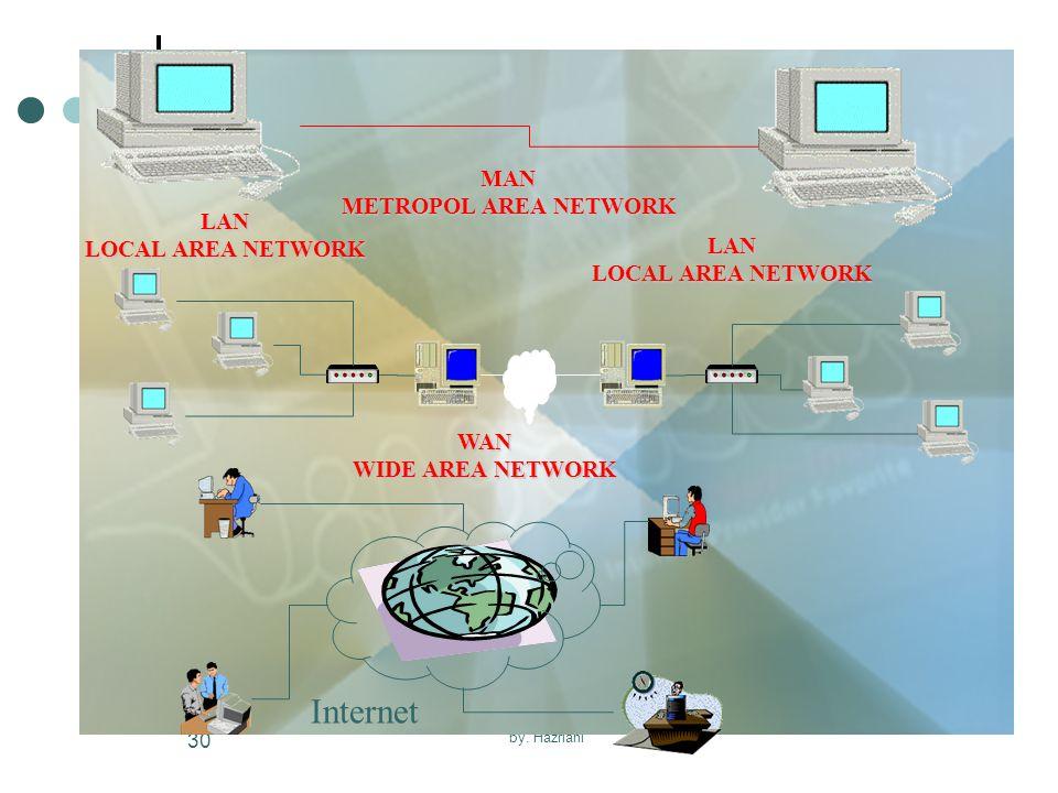 Internet MAN METROPOL AREA NETWORK LAN LOCAL AREA NETWORK LAN