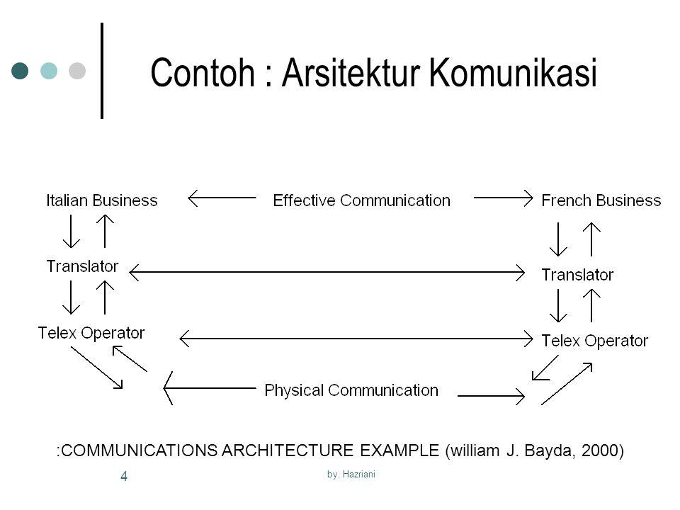 Contoh : Arsitektur Komunikasi