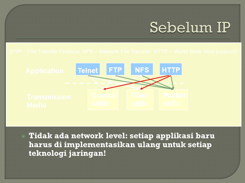 Sebelum IP (FTP – File Transfer Protocol, NFS – Network File Transfer, HTTP – World Wide Web protocol)