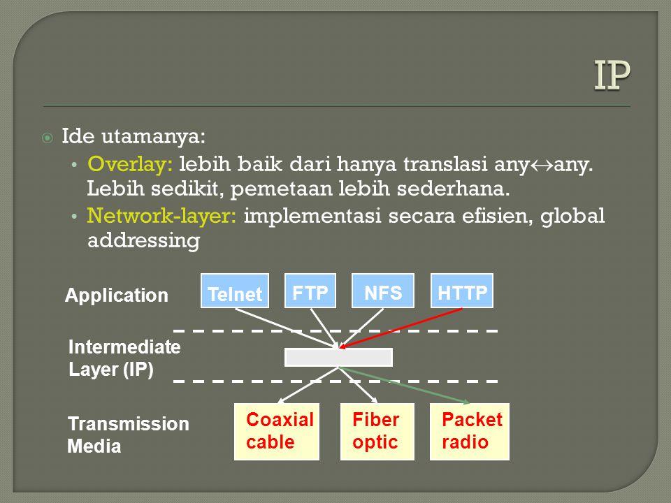 IP Ide utamanya: Overlay: lebih baik dari hanya translasi anyany. Lebih sedikit, pemetaan lebih sederhana.